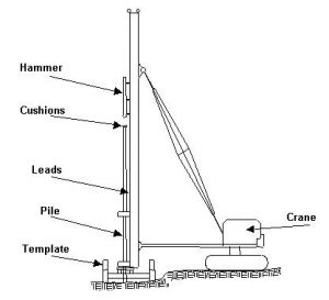 Pile-Driving-Equipment